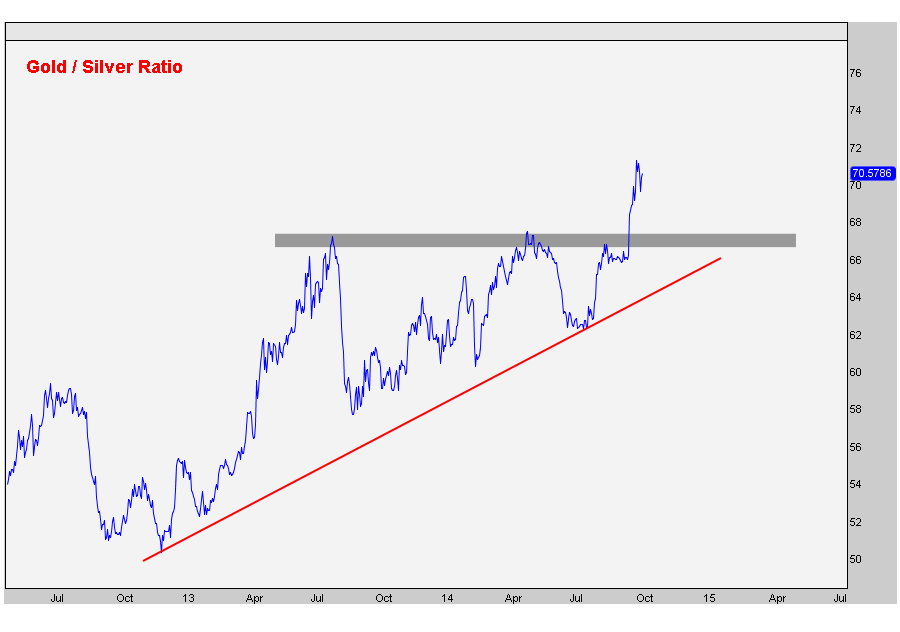 10-8-14 gold silver ratio daily
