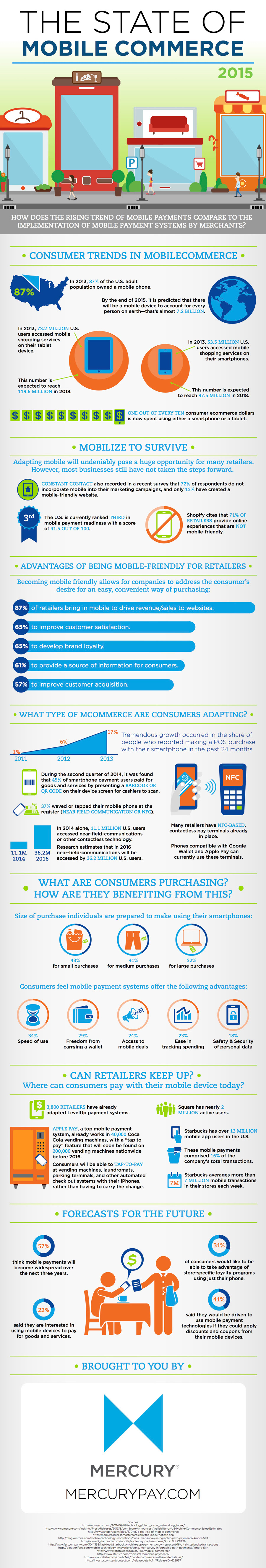Infographic - The State of Mobile Commerce