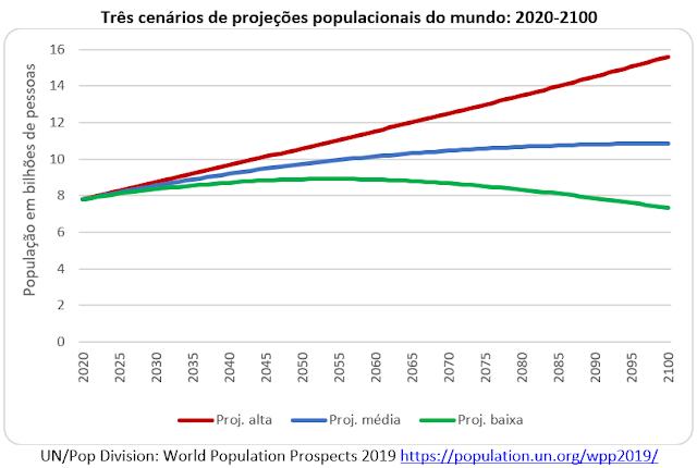 A revisão 2019 das projeções populacionais da ONU para o século XXI