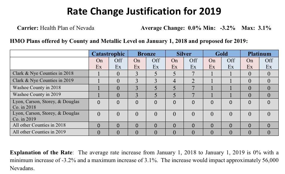 Nevada: APPROVED avg. 2019 #ACA rate changes: Nearly FLAT ...