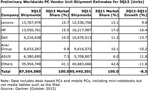 Gartner and IDC PC shipments tumbled over 8 percent in Q3, only ASUS and Lenovo escaped unhurt
