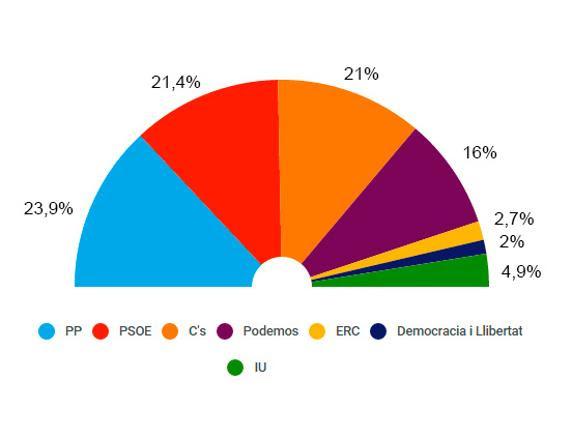 Encuesta de GESOP para El Periódico de Catalunya (1 de diciembre)