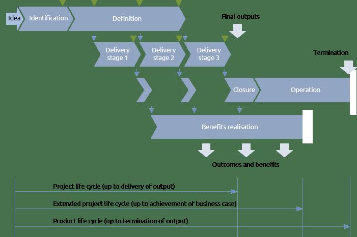 Life cycle - Praxis Framework