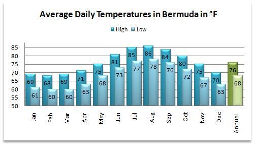 Ideas Bermuda Design Interior Weather December In ym0NnO8wv