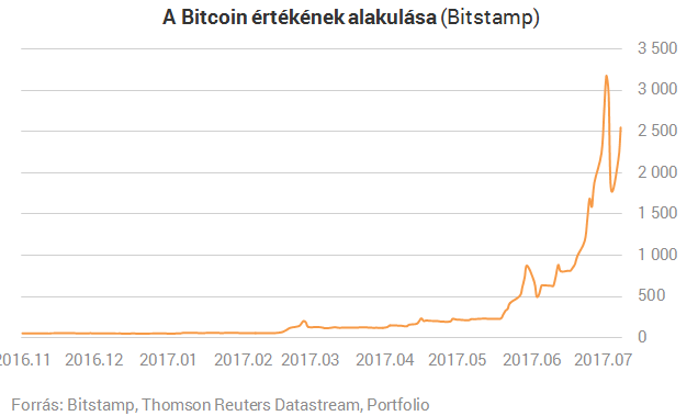 buy bitcoin through western union
