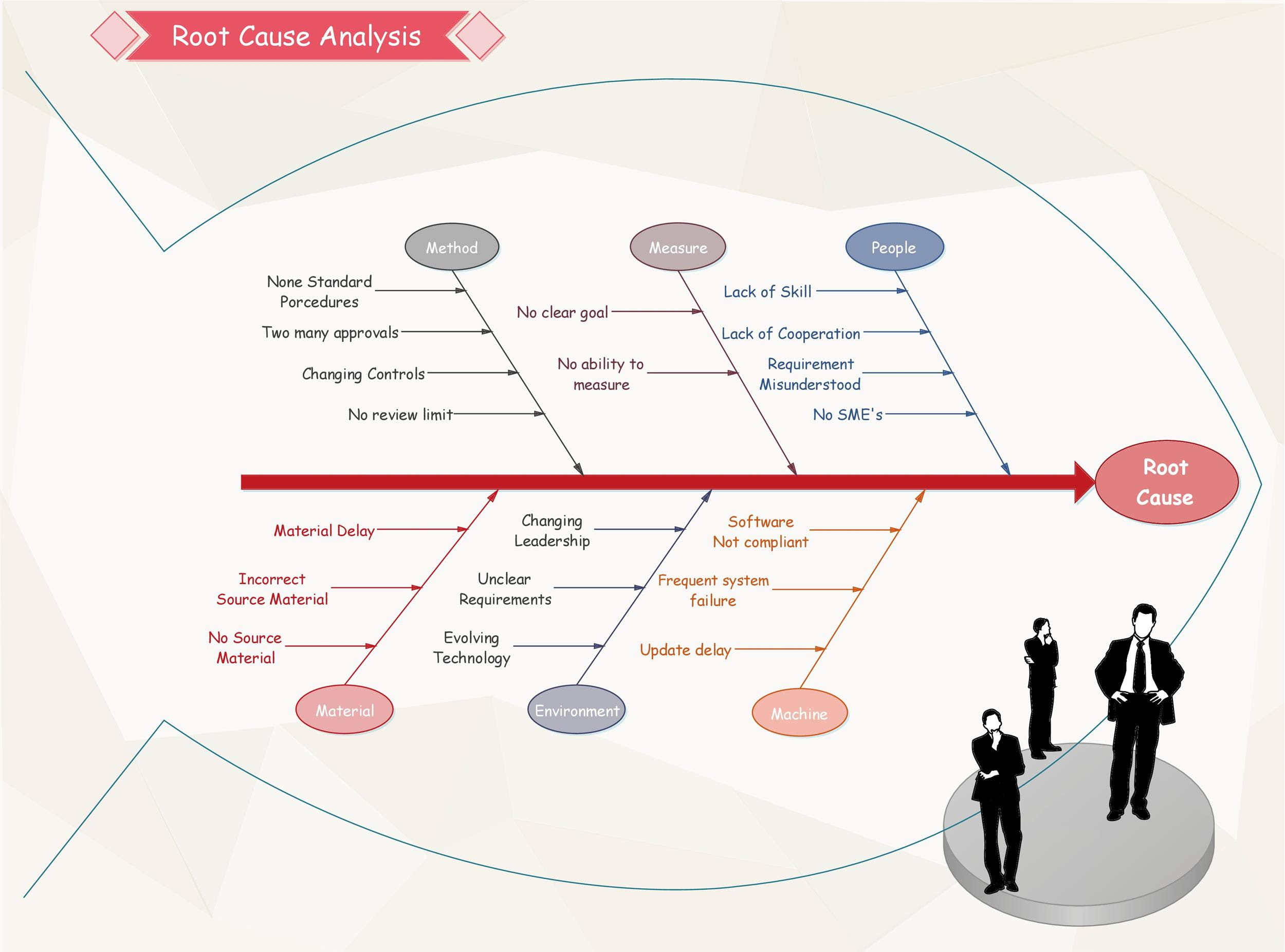 root cause analysis template 29 2