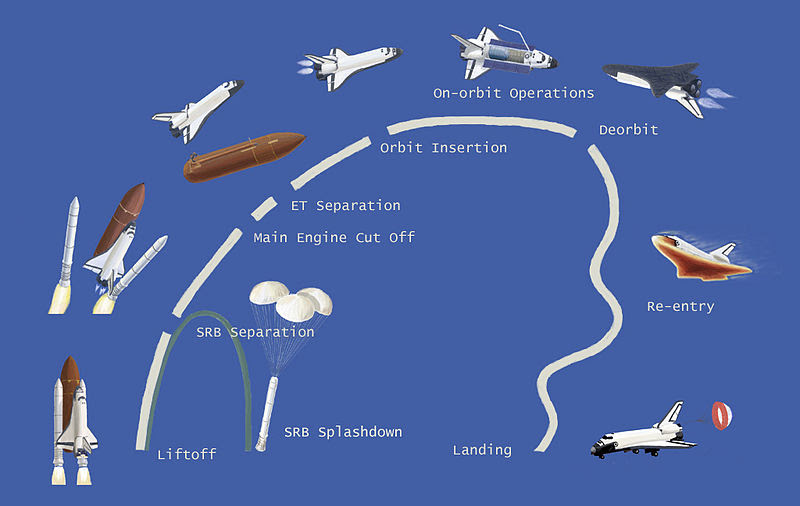 File:Space shuttle mission profile.jpg