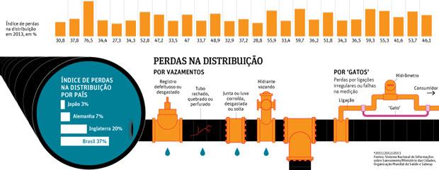 agua desperdicada Brasil 2