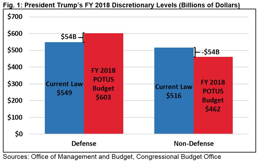 Image result for BK analysis of Trump FY2018 budget