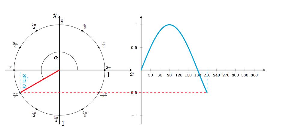 tikz pgf - unit circle sin(x) radians on x-axe - TeX - LaTeX Stack ...