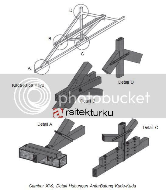 Image Result For Bentuk Atap Rumah Type