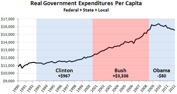 Real Govt Spending per Capita, 1990-2012