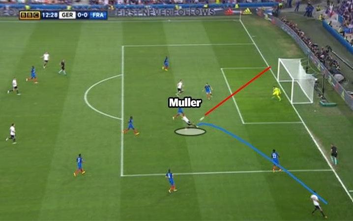 Muller shot