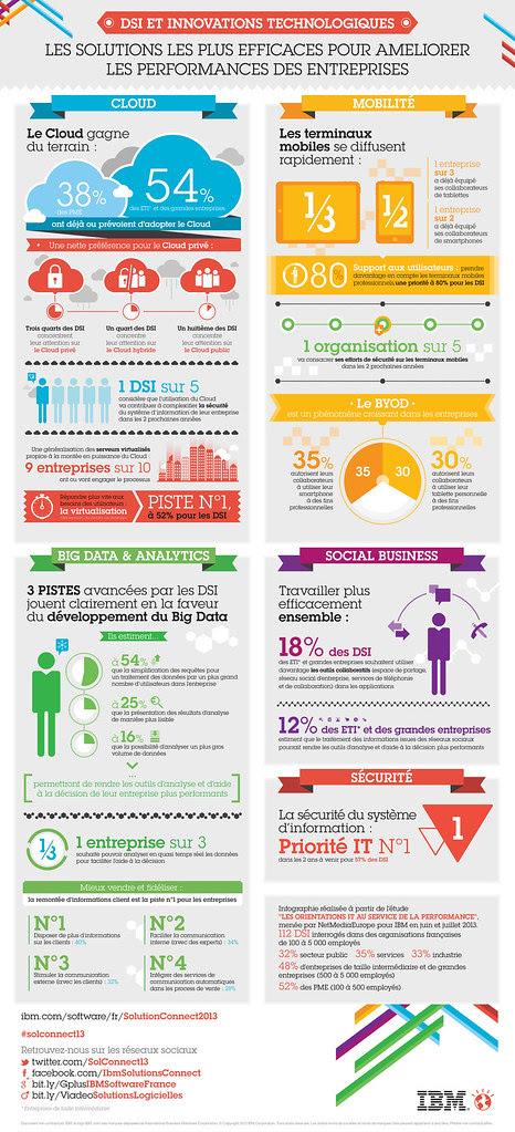Infographie : les solutions les plus efficaces pour améliorer les performances des entreprises selon IBM