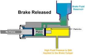 Brake Master Cylinder Fitting Guide   The Nissan Figaro Shop