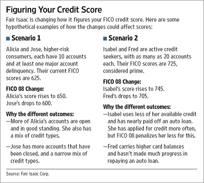 FICO_08: examples of how the new scoring models could affect consumers.  From WSJ Online