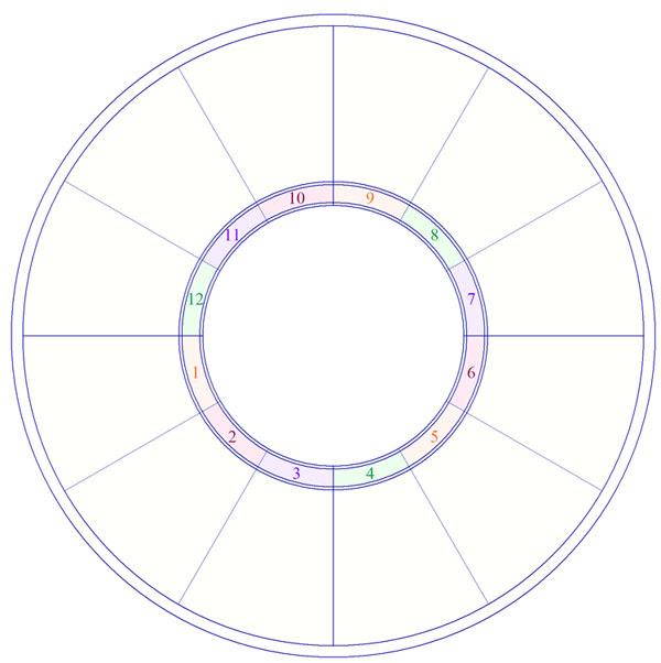 Blank Zodiac Wheel C Ile Web E Hukmedin