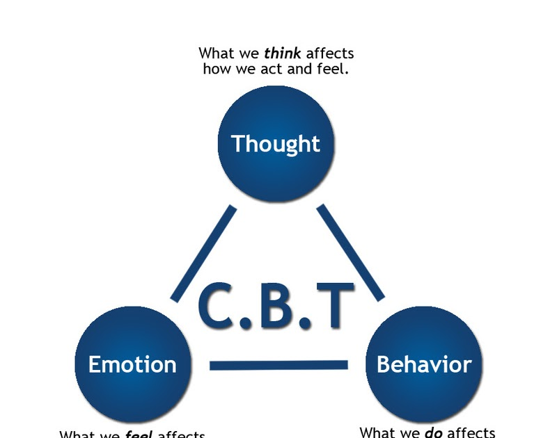cognitive behavioral therapy cbt what is