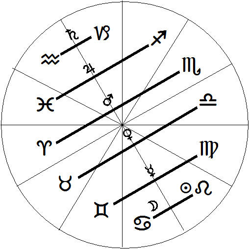 My Sign In Vedic Astrology