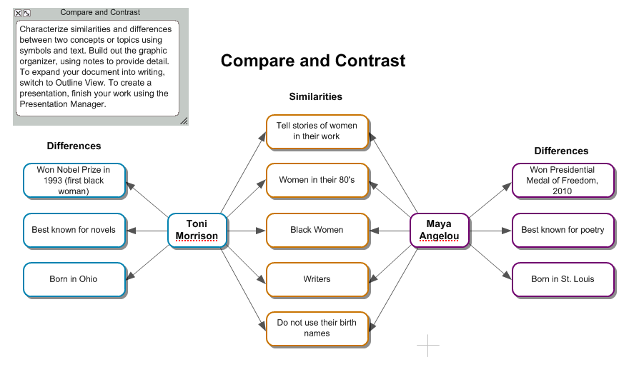 writing a compare and contrast essay z pdf