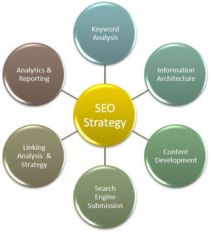SEO strategy, Optimization, Internet marketing, Online job