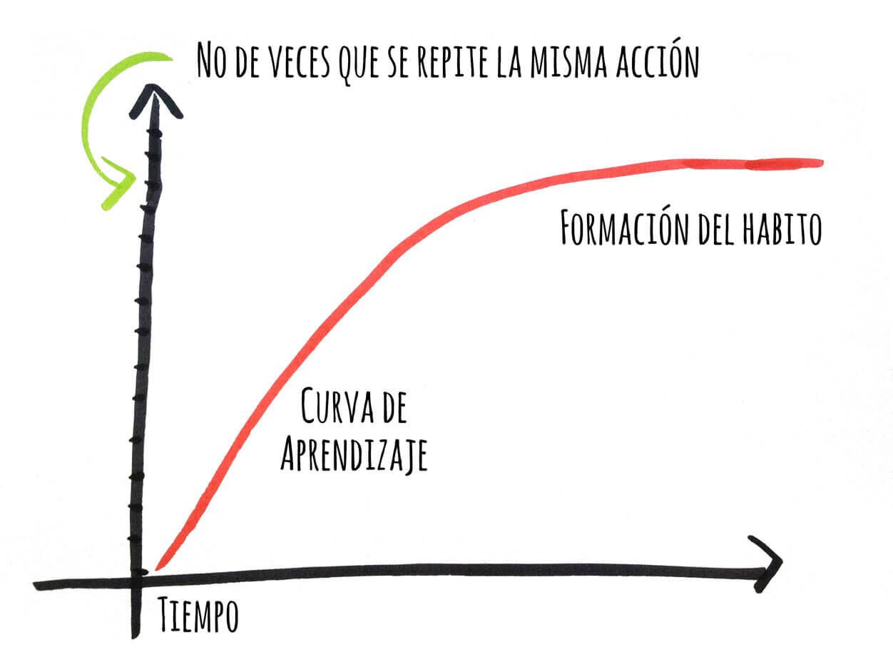 curva de apredizaje