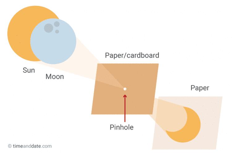 DIY pinhole projector