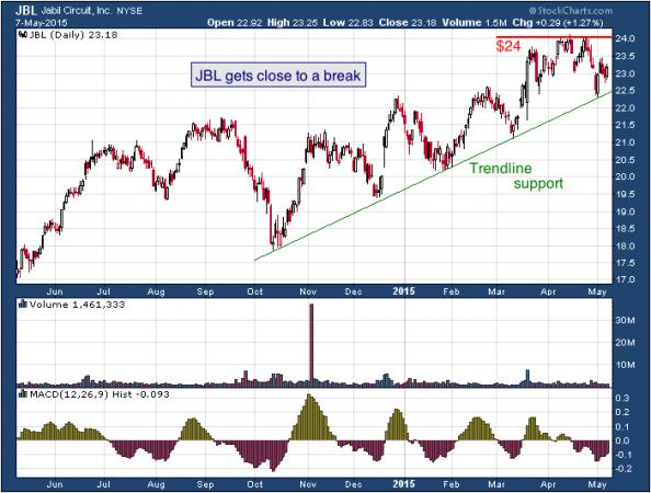 1-year chart of Jabil (NYSE: JBL)