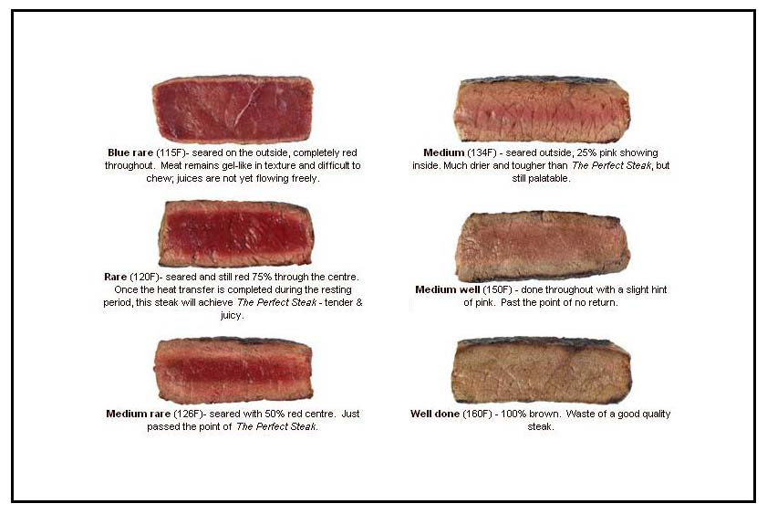 steak temperature chart