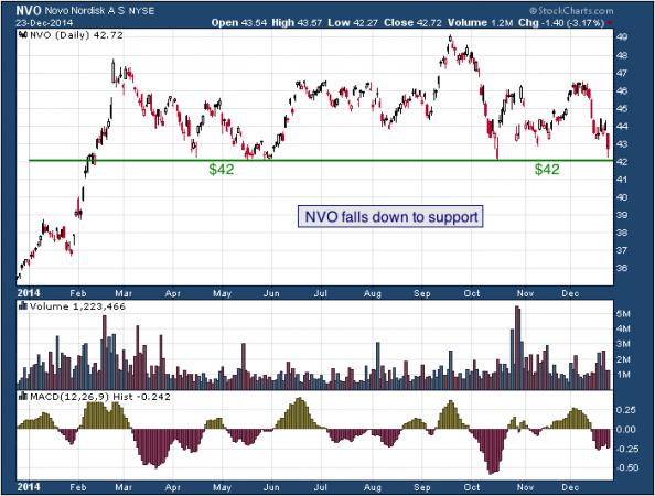 1-year chart of Novo (NYSE: NVO)