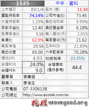1535_中宇_資料_1012Q