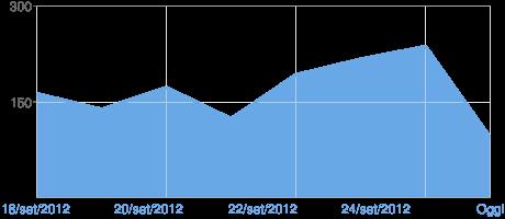 Grafico delle visualizzazioni di pagine di Blogger