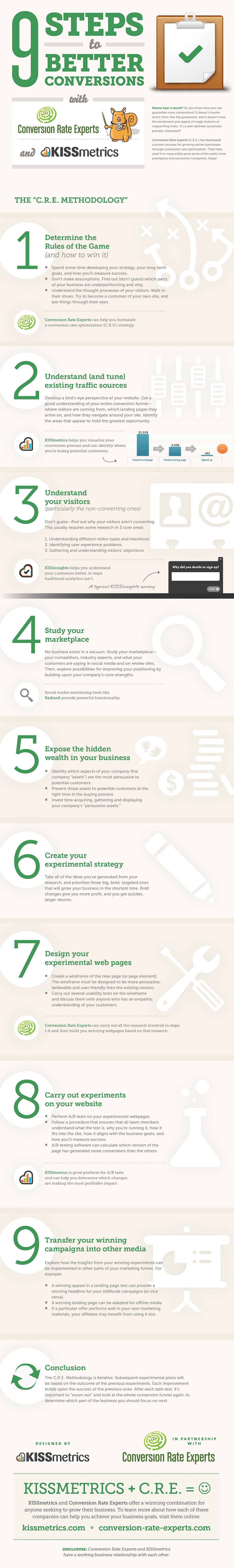 9 Steps to Better Conversions – The C.R.E. Methodology - #infographic