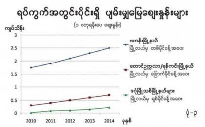 ေျမေစ်းတက္ႏႈန္း - Property News in Myanmar from iMyanmarHouse.com