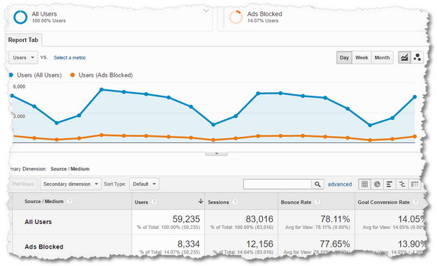 google analytics ad block reporting overview