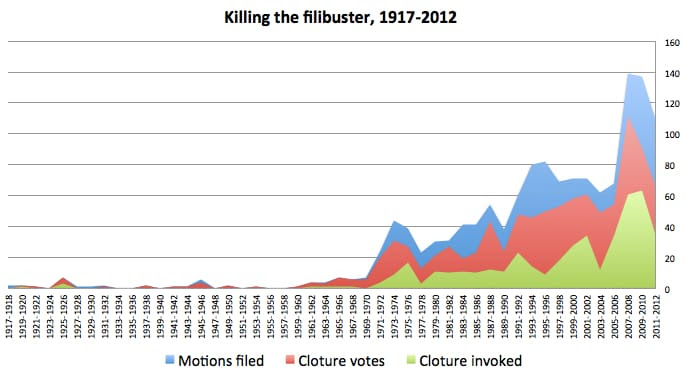 killing filibuster