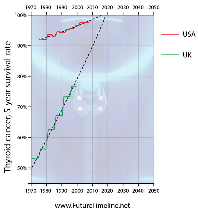 thyroid cancer 5 year survival rate 2015 2020 trends graph