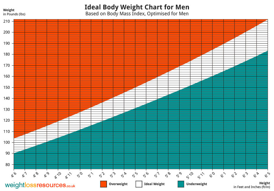 ideal body fat percentage by age