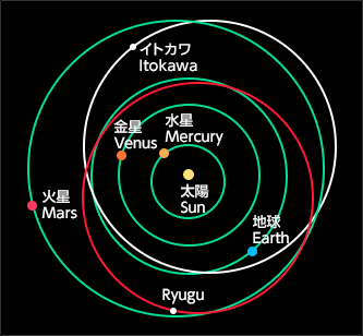 The orbits of Ryugu and Itokawa