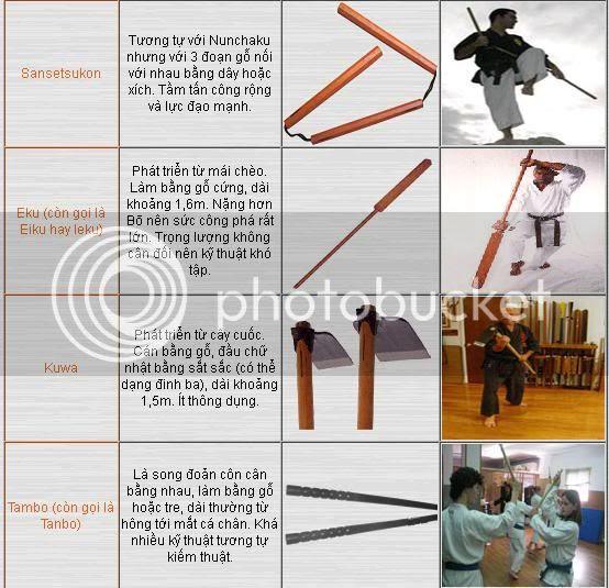 kobudo2 Kobudo 古武道: hệ thống kỹ thuật võ khí cổ của võ thuật Okinawa