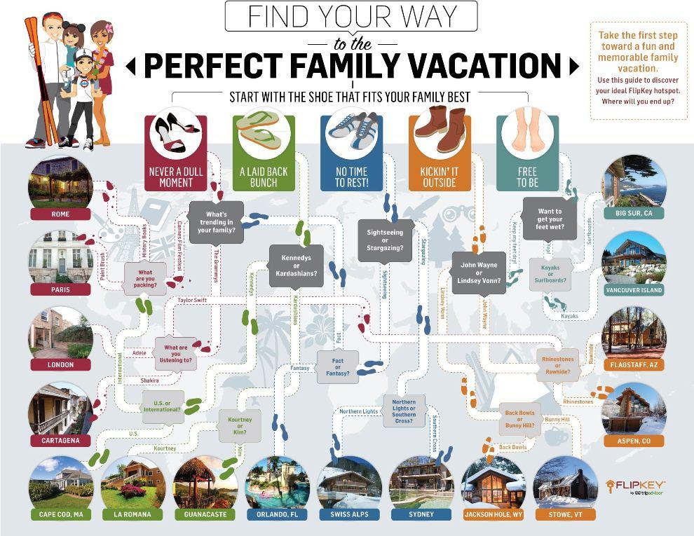 Top 5 Christmas Vacation Infographics
