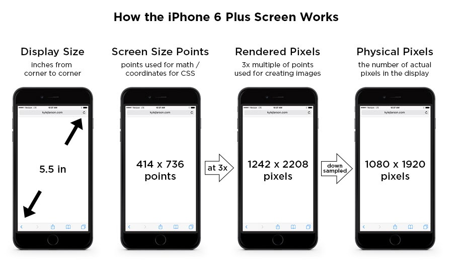 iphone screen dimensions exploiting my qc iphone 6 screen size and web design 12275