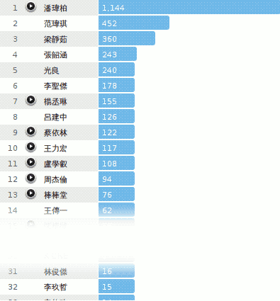 Top Artists at last.fm