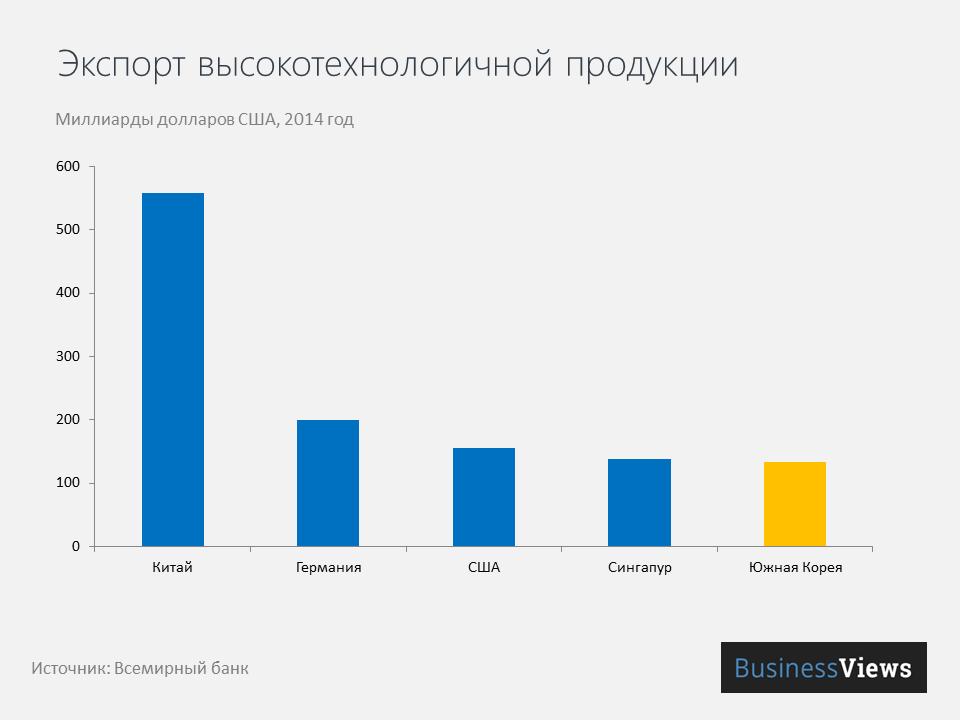 Экспорт высокотехнологичной продукции