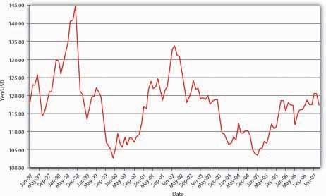 Yen to dollar forex