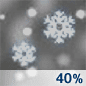 Chance Snow Chance for Measurable Precipitation 40%
