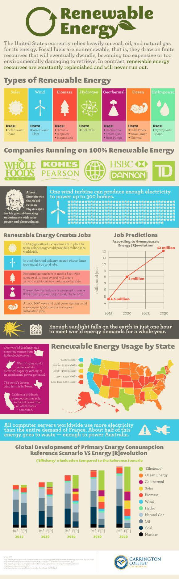 #Infographic #Marketing #Resea