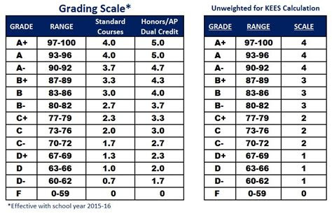 grading scale scott high school counseling dept