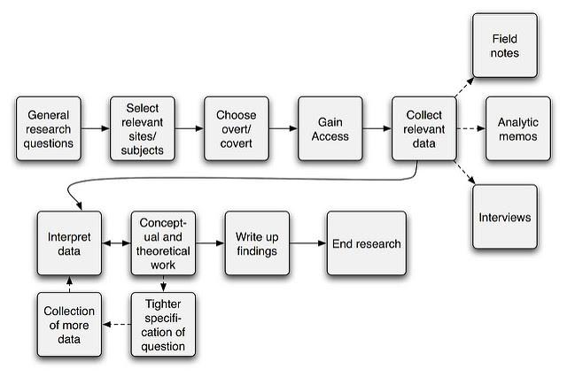 Perbedaan Antara Metode Penelitian dan Desain Penelitian