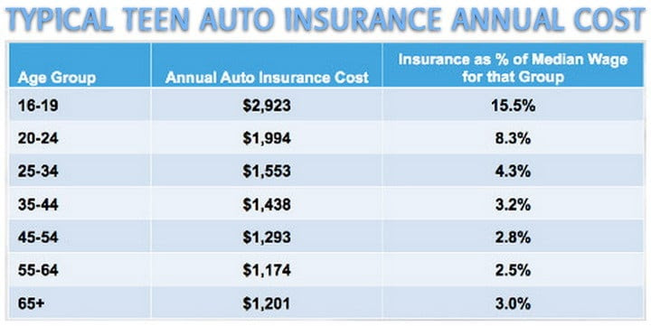 Used cars with cheap insurance rates 13